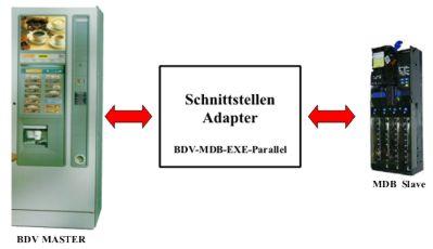 Schnittstellen_Adapter